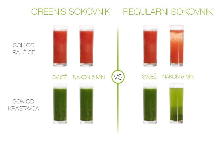 SLIMMY proizvodi najčistiji sok