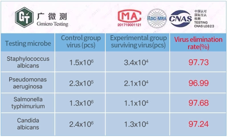 UV MAGIC LAMP tests bacteria and viruses